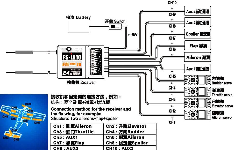 Rc Airplane Servo Wire Diagram