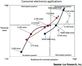 Lux Research Inc. solid state batteries and the market