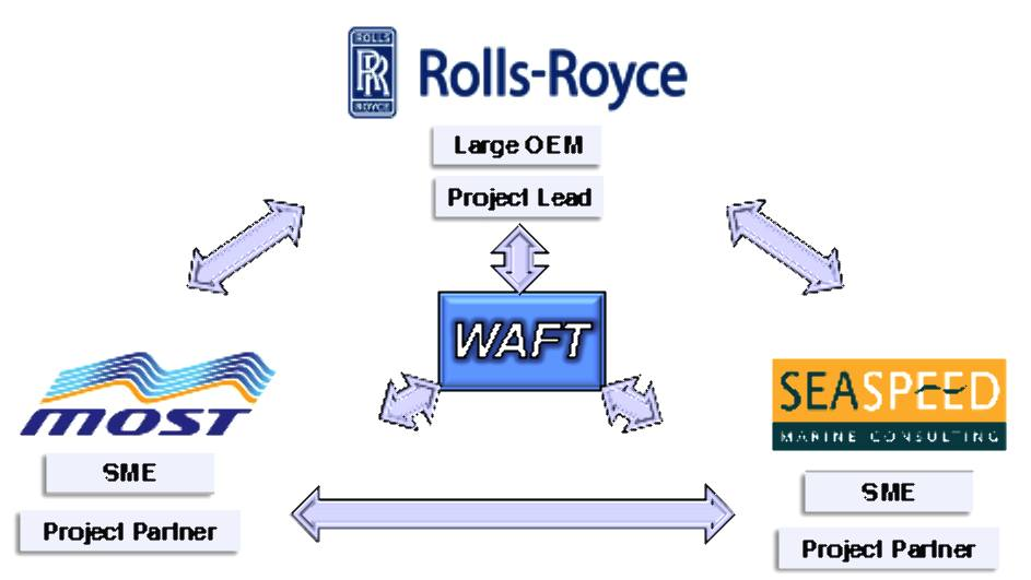 WAFT, Rolls Royce, MOST and Seaspeed consortium