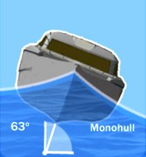 Monohull, lisitng 63 degrees, relatively unstable