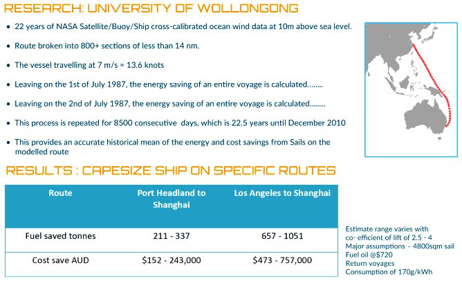 University of Wollongon flat sail research statistics