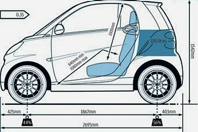 aerodynamics airflow control surfaces bodywork drag cd eco green diy electric city sports car. Black Bedroom Furniture Sets. Home Design Ideas