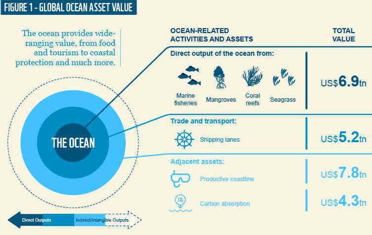world wildlife report on reviving the oceans blue economy 2015. Black Bedroom Furniture Sets. Home Design Ideas