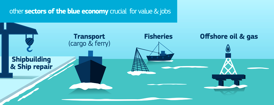 """blue economy On the first day of the economist world ocean summit in mexico, we break down  the """"blue economy,"""" a concept that has immense importance."""