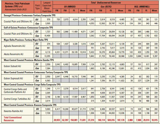 20. Malawi – 200 Barrels Per Day