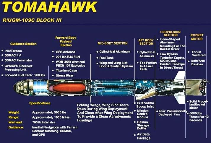 Tomahawk 109C Block III cruise missile schematic