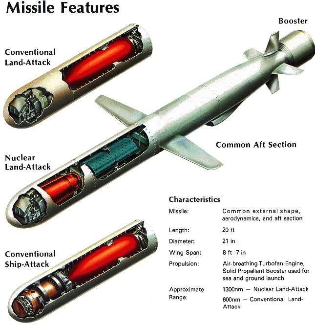 Tomahawk cruise missile specifications